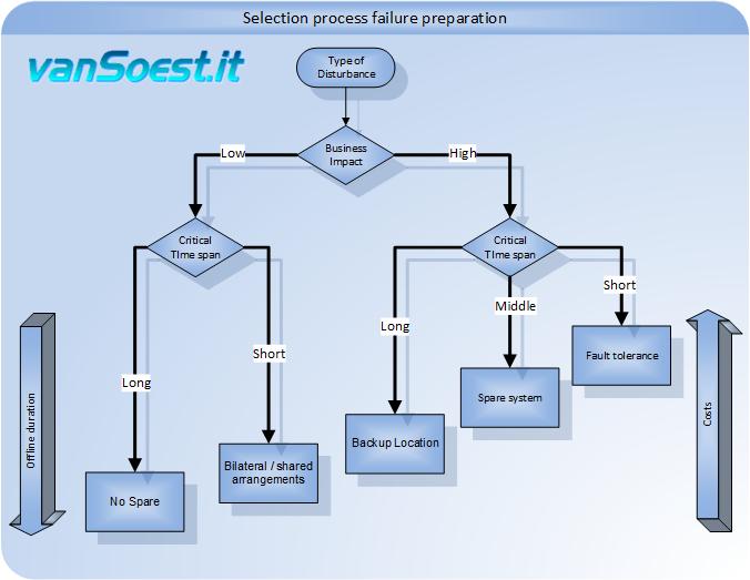 De ict hotlist informatie over business continuity management voorbeeld selectieproces storing - Voorbeeld van een buitenzwembad ...